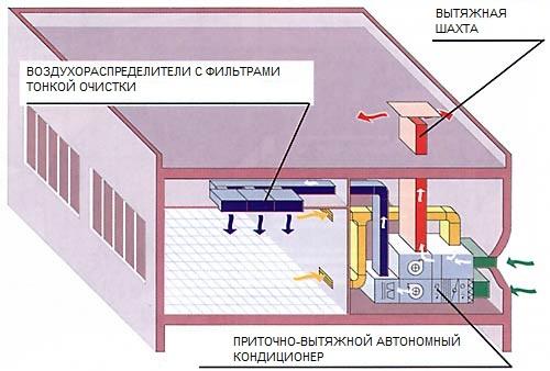 Центральный кондиционер является неавтономным, то есть для работы ему необходим внешний источник холода или тепла...