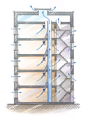 """Схема формирования воздушных потоков в многоэтажном жилом доме со  """"спутниковой """" системой вентиляционных каналов."""